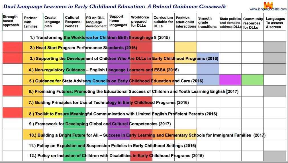 Dual Language Learners In Early Childhood Education A Federal